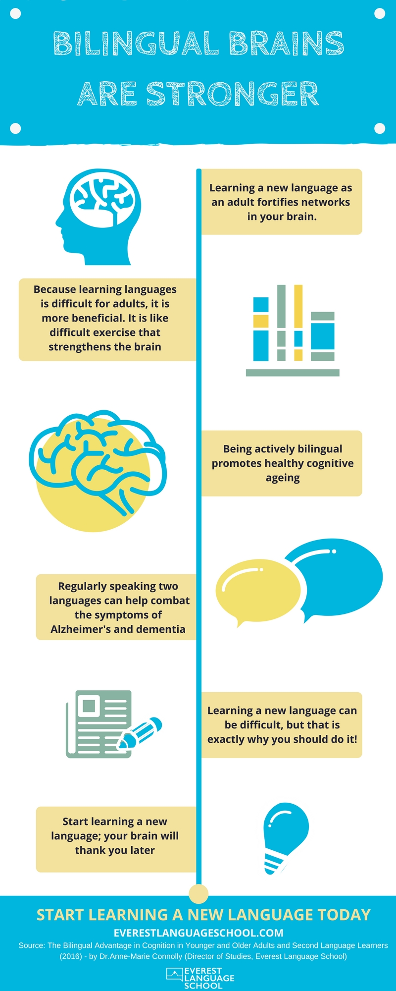 Bilingual brains are stronger